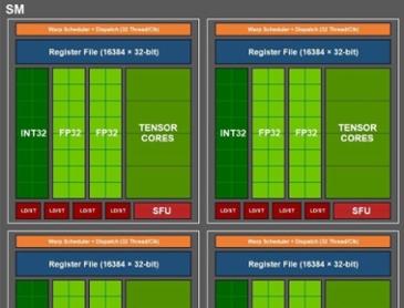 루머: NVIDIA 차세대 암페어 GPU 'GA100'플래그쉽은 거대한 826mm² 다이를 갖습니다
