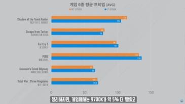 9700k vs 3700x 벤치