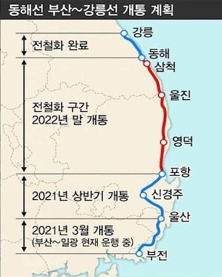 부산에서 강릉까지 동해안전철 2022년 확정.