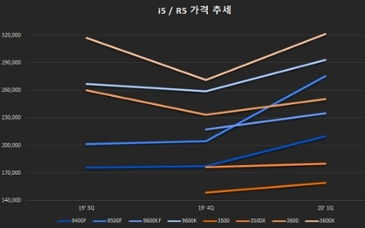 (정보) 현재 시점 CPU 가격 상황입니다. 공유드립니다.