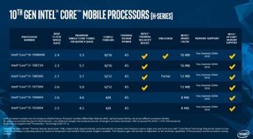 인텔, 게이밍 노트북용 프로세서 10세대 코멧레이크-H 발표
