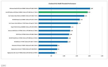 """""""인텔 노트북 앞서나?"""" AMD 7나노 기반 라이젠 4000의 압도적인 성능 탐구"""