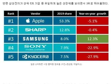 일본 핸드폰 점유율 삼성 3위