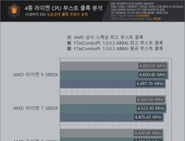 AMD 라이젠 부스트 클럭 이슈에 대해서 퀘이사존에서 벤치를 했군요.