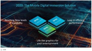 """""""20% 성능 향상"""" ARM의 2021년 스마트폰 프로세서 미리보기"""