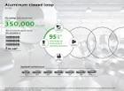 아우디, 알루미늄 사용으로 CO2 배출량 1/4로 줄인다