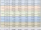 6월 국내 5사, 부진한 수출실적 속 견고한 내수판매