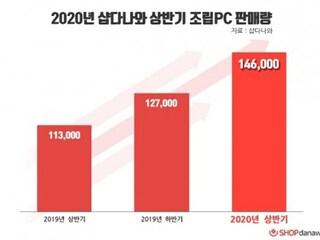 샵다나와, 2020년 상반기 조립 PC 판매량 '전년 대비 29% 증가'