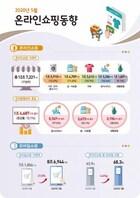 [솔로이코노미] 5월 음식료품 온라인 거래 증가세 둔화...온라인 음식 배달은 77.5%↑