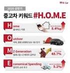 올해 상반기 중고차 시장 키워드는 'H.O.M.E'
