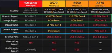 기가바이트, A520 6모델 준비 중 및 8월 출시예정 ^^.. by Guru3D.com