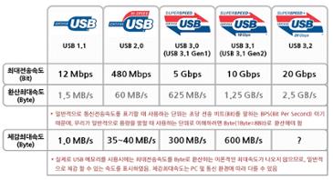 음악믹싱, 영상편집용 외장 SSD 추천 부탁드립니다.