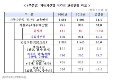 """자동차산업협회 """"자동차산업 10년새 고용 24만명 늘어"""""""