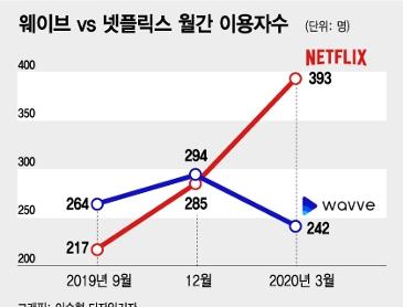 IPTV 月1만원, 넷플릭스엔 1만3000원…'코드커팅' 현실화