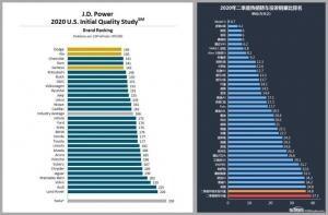 기묘한 이야기, 미국산 압도한 중국산 테슬라 모델3 품질 만족도
