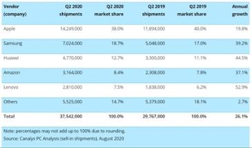 애플 '아이패드', '갤럭시탭'보다 2배이상 팔려