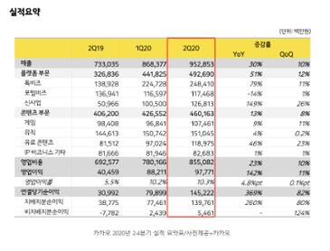 """카카오 또 기록 경신"""" 2분기 영업익 978억...전년比 142%↑"""
