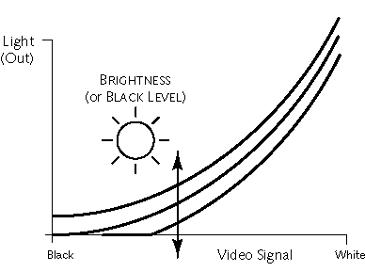 '진짜 모니터 밝기' 조절 방법 - Brightness VS Back light 차이점