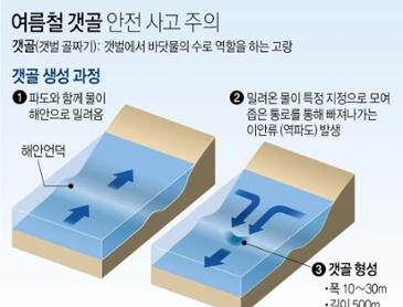 [정보] 여름철 갯골 안전 사고 주의.jpg