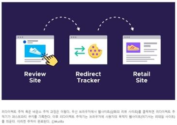 모질라, 파이어폭스용 차세대 추적방지 기술 발표