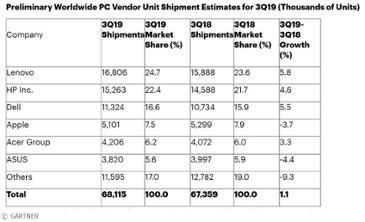 3분기 PC 시장 성장… 윈도우 7 지원 종료가 견인