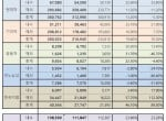 9월 국내 5사, 내수 시장 반등에 힘입어 소폭 증가