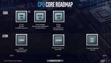 인텔, 24 일 트레몬트 CPU 아키텍처 발표