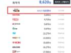 펩시콜라 500ml (20개) (8,620원/2500원)