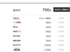 오뚜기 3분 카레 매운맛 200g (1개) 790원