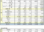 한국지엠 10월 판매 총 31,391대 기록, 전년 동월 대비 4.1% 증가