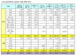 르노삼성자동차, 10월 내수 7,141대·수출 392대. 총 7,533대 판매