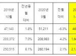 기아차, 2020년 10월 26만 5,714대 판매