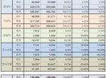 10월 국내 5사, 내수수출 1.1% 감소... 카니발 내수판매 1위