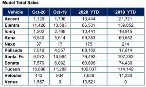 현대차 10월 미 판매 소폭 증가, 10대 중 6대 투싼이 끌고 있는  SUV