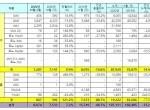 르노삼성자동차, 11월 내수 7,207대·수출 867대. 총 8,074대 판매