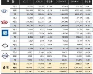 [종합] 세일 페스타 효과, 11월 車 내수 5.3% 늘고 수출 7.6% 줄고