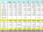 르노삼성자동차, 2020년 총 116,166대 판매