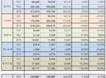 2020년 5사 국내외 자동차 판매, 내수약진 수출부진