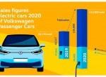 폭스바겐, 2020년 글로벌 전동화차 세 배 증가