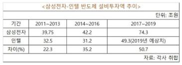 삼성 반도체 설비투자 인텔 1.5배 '압도'…초격차 전략 가속