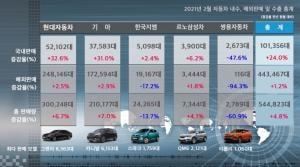 불붙은 자동차 내수, 2월 24.0% 증가한 10만1356대...수출도↑