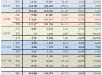 2월 완성차 5사 판매실적, 2달 연속 증가세 기록