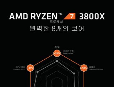 강력한 성능의 시작과 끝, 경쟁에서 이기는 방법 라이젠7 3800X