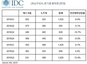 """""""2019년 3분기 국내 PC 출하량 102만 대...전년 대비 13.4% 증가"""" 한국IDC"""