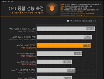 AMD 라이젠 9 3950X 벤치마크