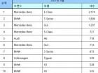 4월 수입 승용차 25,578대 신규등록... 벤츠 / BMW / 아우디 순