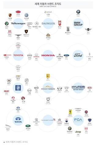 세계 12개 자동차 회사