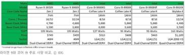 라이젠 9 3950X 리뷰: 인텔에 치욕적 패배 안긴 AMD의 16코어 CPU