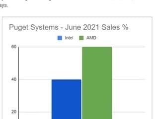 Puget Systems, AMD 기반 워크스테이션 판매율 높은 점유율 달성
