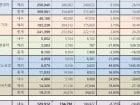 7월 국내 5사 판매실적, 반도체 부족 여파로 감소세